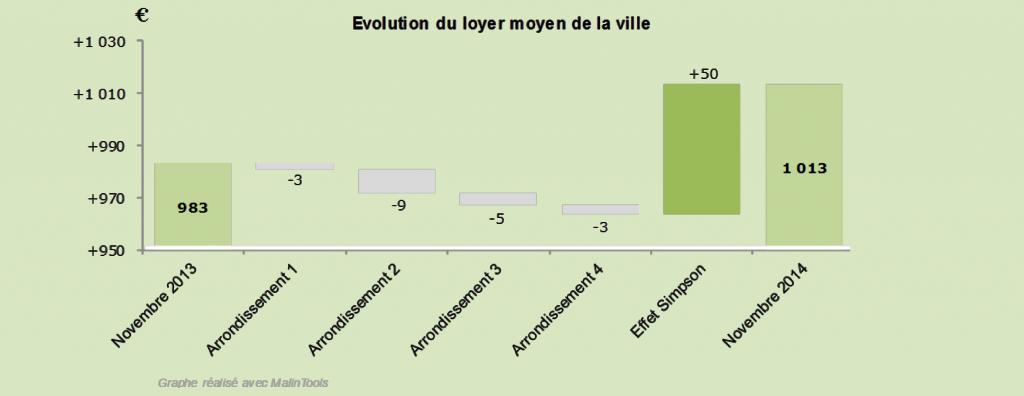 Figure 3 - Détail de l'évolution du loyer moyen