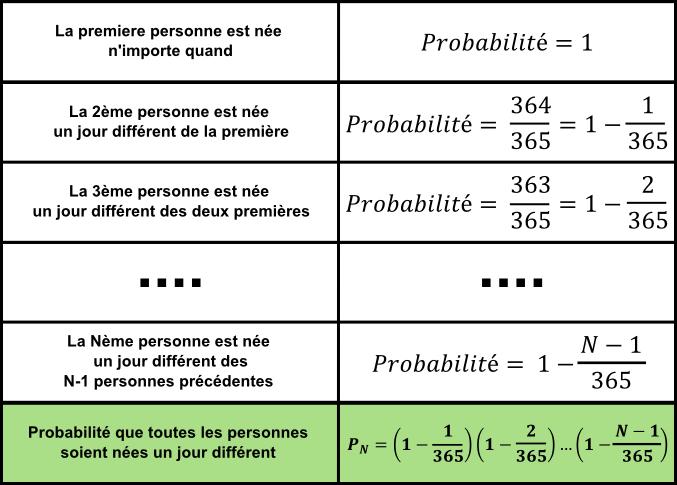 ParadoxeAnniversaire_Detail_calcul