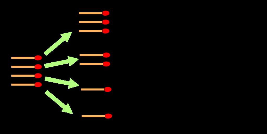figure 2: Nimbers - schéma explicatif