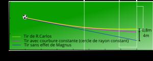 Magnus_RCarlos1997