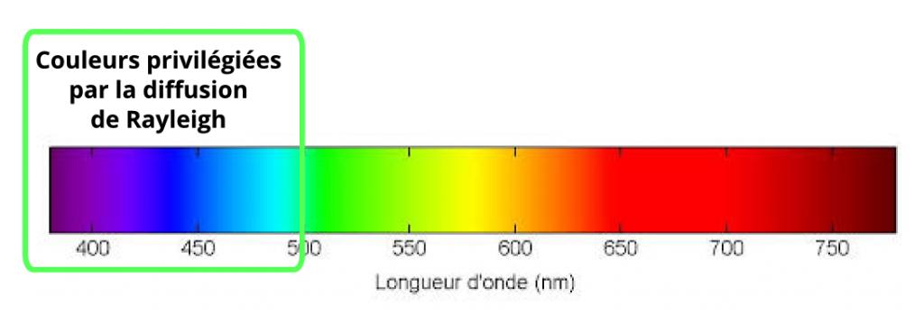 ScienceComptoir_Spectre_Rayleigh