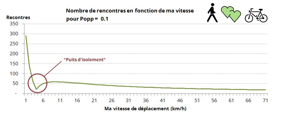 Happn_Popp=0.1_Rencontres_Vitesse
